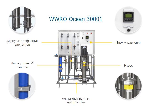 WWRO-Ocean-30001