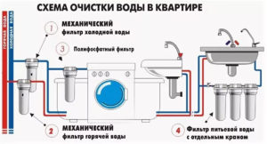 Схема очистки воды в квартире. sov13.ru
